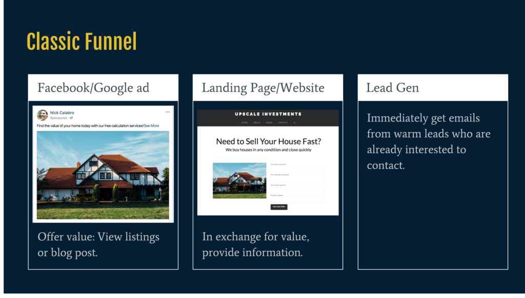 a classic three step facebook ad funnel for a real estate listing